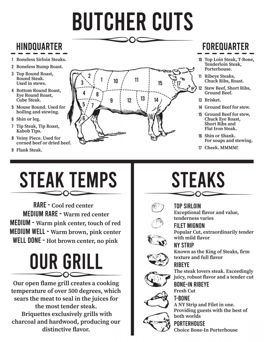 Butcher Cut Diagram